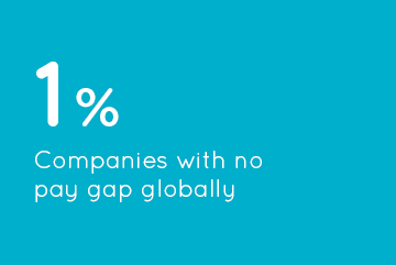 1% Companies with no pay gap globally