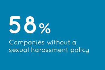 58% Companies without a sexual harassment policy
