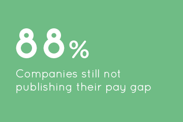 88% Companies still not publishing their pay gap